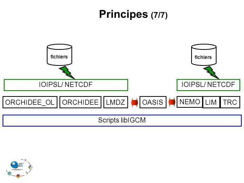 Principes (7/7) ORCHIDEE_OLORCHIDEELMDZ NEMO LIMTRCOASIS IOIPSL/ NETCDF fichiers Scripts libIGCM
