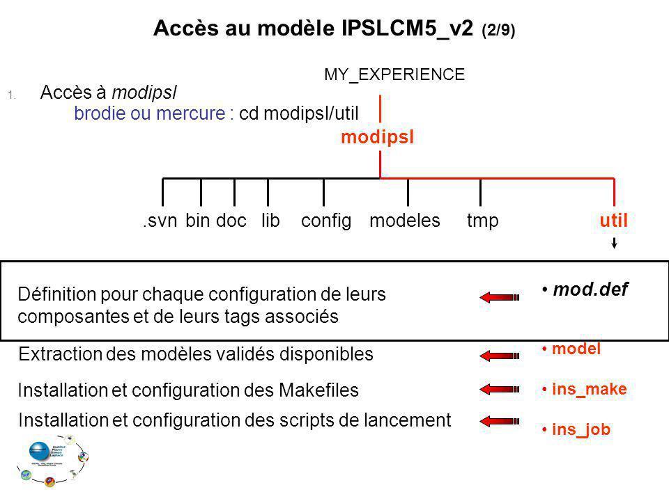 modipsl MY_EXPERIENCE modelesconfigdoc.svn bin tmputil Installation et configuration des Makefiles Installation et configuration des scripts de lancement Définition pour chaque configuration de leurs composantes et de leurs tags associés Extraction des modèles validés disponibles mod.def Accès au modèle IPSLCM5_v2 (2/9) 1.