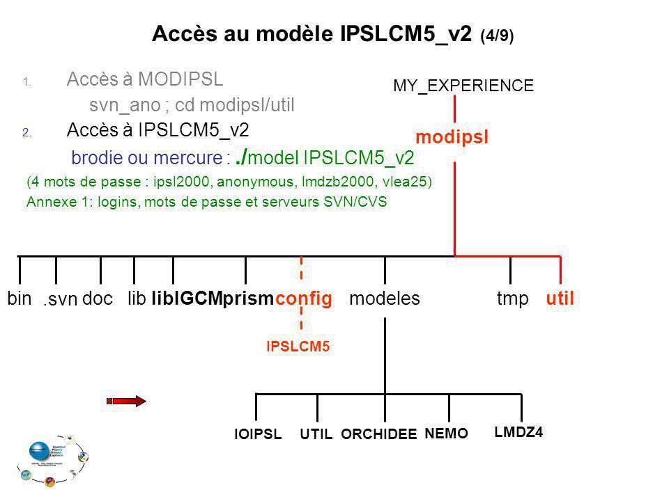 1. Accès à MODIPSL svn_ano ; cd modipsl/util 2. Accès à IPSLCM5_v2 brodie ou mercure :./ model IPSLCM5_v2 (4 mots de passe : ipsl2000, anonymous, lmdz