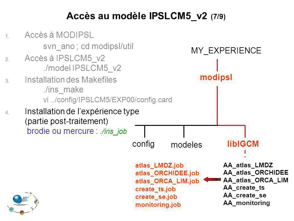 libIGCM modipsl MY_EXPERIENCE modeles Accès au modèle IPSLCM5_v2 (7/9) AA_atlas_LMDZ AA_atlas_ORCHIDEE AA_atlas_ORCA_LIM AA_create_ts AA_create_se AA_monitoring atlas_LMDZ.job atlas_ORCHIDEE.job atlas_ORCA_LIM.job create_ts.job create_se.job monitoring.job 1.