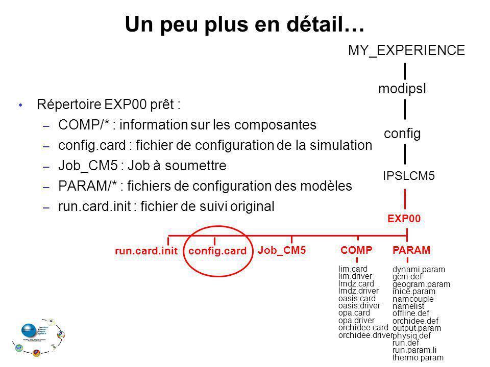 Un peu plus en détail… Répertoire EXP00 prêt : – COMP/* : information sur les composantes – config.card : fichier de configuration de la simulation – Job_CM5 : Job à soumettre – PARAM/* : fichiers de configuration des modèles – run.card.init : fichier de suivi original modipsl MY_EXPERIENCE config EXP00 IPSLCM5 Job_CM5 COMP lim.card lim.driver lmdz.card lmdz.driver oasis.card oasis.driver opa.card opa.driver orchidee.card orchidee.driver PARAM dynami.param gcm.def geogram.param inice.param namcouple namelist offline.def orchidee.def output.param physiq.def run.def run.param.li thermo.param config.cardrun.card.init