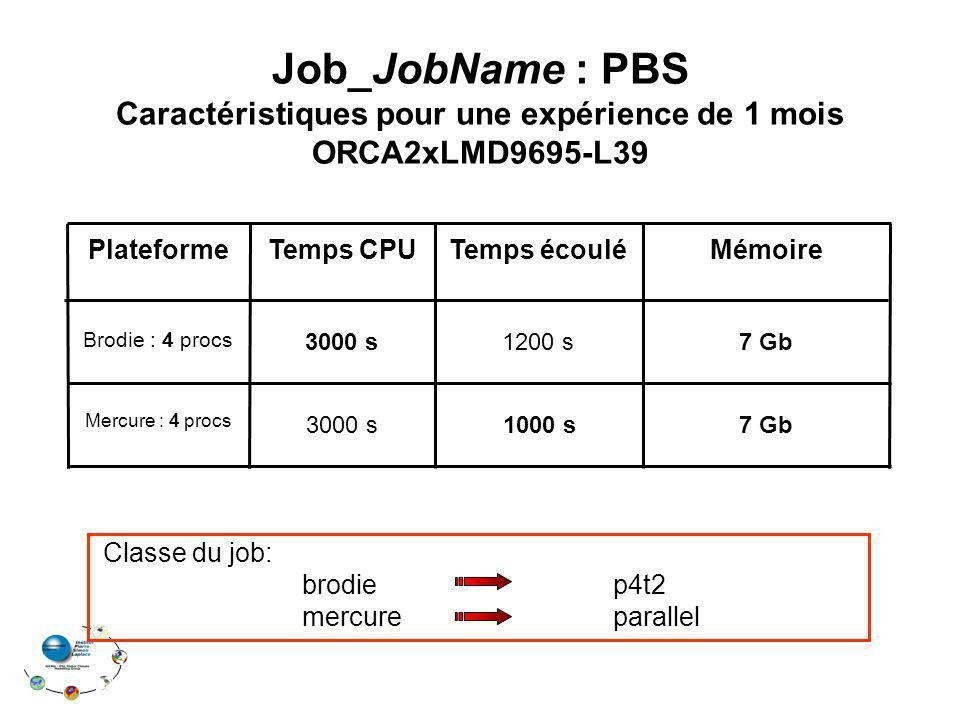 Temps CPU 7 Gb3000 s Mercure : 4 procs 7 Gb1200 s Brodie : 4 procs MémoireTemps écouléPlateforme 3000 s 1000 s Job_JobName : PBS Caractéristiques pour une expérience de 1 mois ORCA2xLMD9695-L39 Classe du job: brodie p4t2 mercure parallel