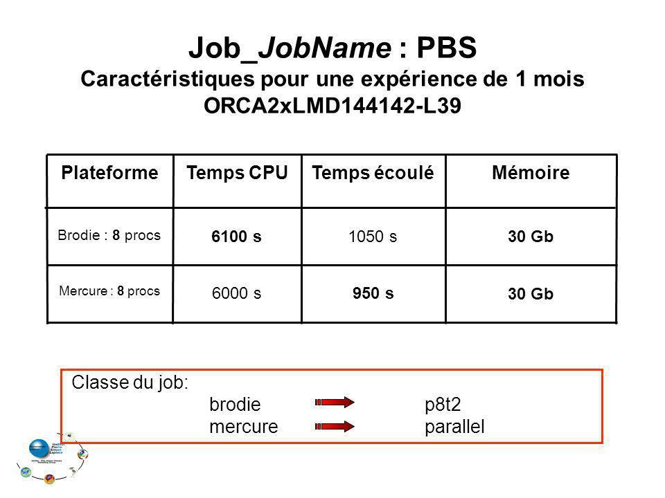 Temps CPU 30 Gb 6000 s Mercure : 8 procs 30 Gb 1050 s Brodie : 8 procs MémoireTemps écouléPlateforme 6100 s 950 s Job_JobName : PBS Caractéristiques pour une expérience de 1 mois ORCA2xLMD144142-L39 Classe du job: brodie p8t2 mercure parallel
