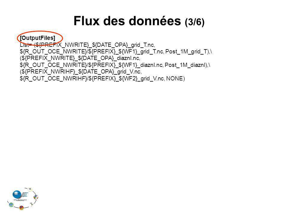 Flux des données (3/6) [OutputFiles] List=(${PREFIX_NWRITE}_${DATE_OPA}_grid_T.nc, ${R_OUT_OCE_NWRITE}/${PREFIX}_${WF1}_grid_T.nc, Post_1M_grid_T),\ (${PREFIX_NWRITE}_${DATE_OPA}_diaznl.nc, ${R_OUT_OCE_NWRITE}/${PREFIX}_${WF1}_diaznl.nc, Post_1M_diaznl),\ (${PREFIX_NWRIHF}_${DATE_OPA}_grid_V.nc, ${R_OUT_OCE_NWRIHF}/${PREFIX}_${WF2}_grid_V.nc, NONE)
