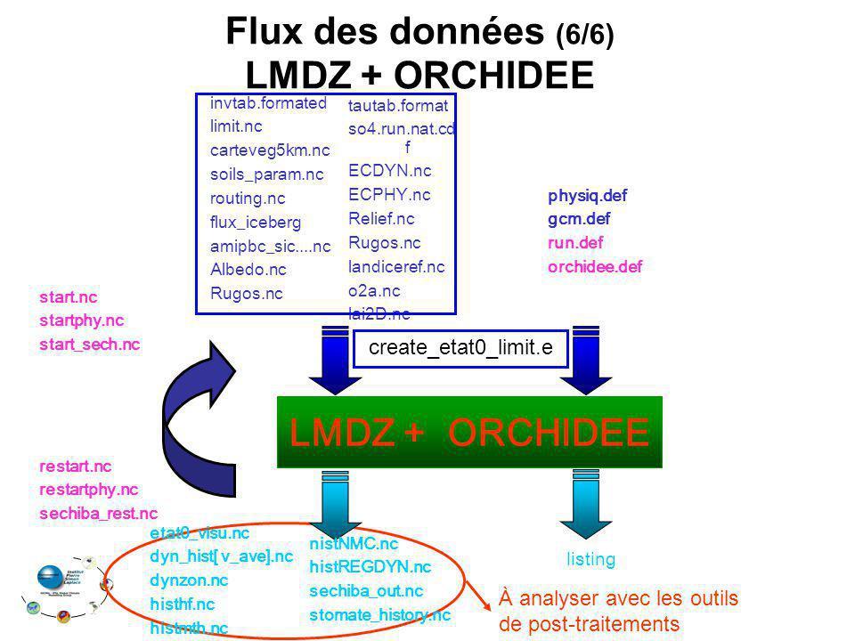 LMDZ + ORCHIDEE restart.nc restartphy.nc sechiba_rest.nc start.nc startphy.nc start_sech.nc physiq.def gcm.def run.def orchidee.def Flux des données (6/6) LMDZ + ORCHIDEE invtab.formated limit.nc carteveg5km.nc soils_param.nc routing.nc flux_iceberg amipbc_sic....nc Albedo.nc Rugos.nc tautab.format so4.run.nat.cd f ECDYN.nc ECPHY.nc Relief.nc Rugos.nc landiceref.nc o2a.nc lai2D.nc create_etat0_limit.e À analyser avec les outils de post-traitements etat0_visu.nc dyn_hist[ v_ave].nc dynzon.nc histhf.nc histmth.nc listing nistNMC.nc histREGDYN.nc sechiba_out.nc stomate_history.nc