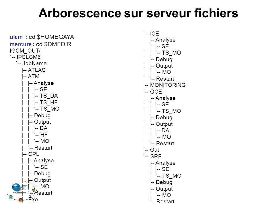 Arborescence sur serveur fichiers ulam : cd $HOMEGAYA mercure : cd $DMFDIR IGCM_OUT/ `-- IPSLCM5 `-- JobName |-- ATLAS |-- ATM | |-- Analyse | | |-- S