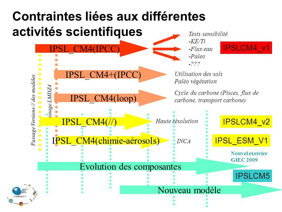 Contraintes liées aux différentes activités scientifiques IPSL_CM4(IPCC) Tests sensibilité -KE/Ti -Flux eau -Paleo -??? IPSL_CM4+(IPCC) IPSL_CM4(loop)