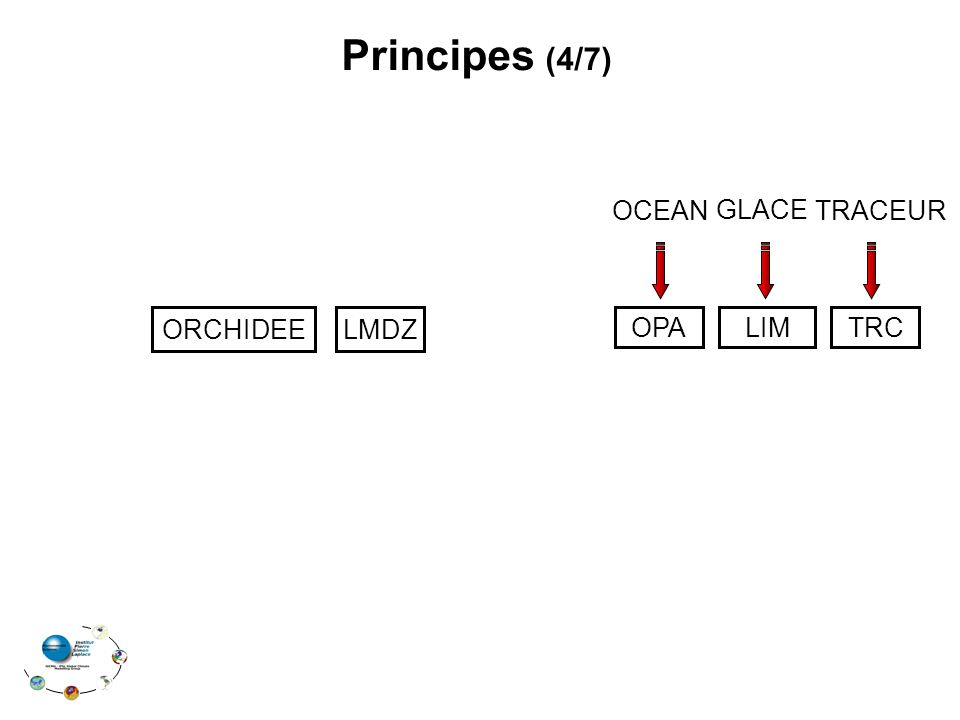LMDZ OPALIMTRC Principes (4/7) OCEAN GLACE TRACEUR ORCHIDEE