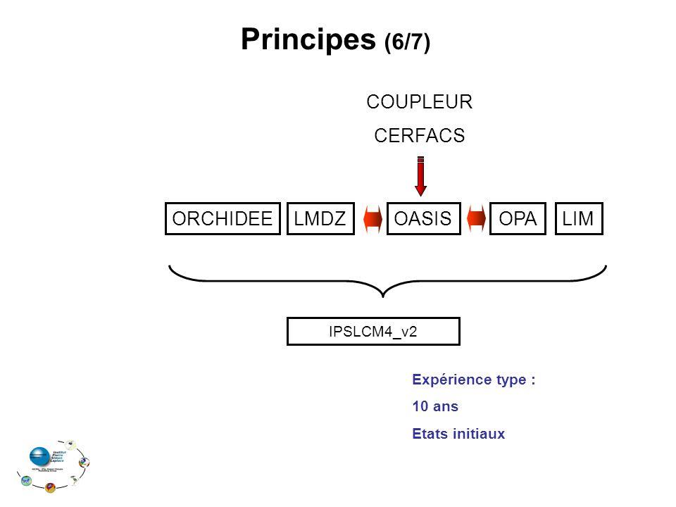 ORCHIDEELMDZOPALIMOASIS Principes (6/7) COUPLEUR CERFACS IPSLCM4_v2 Expérience type : 10 ans Etats initiaux