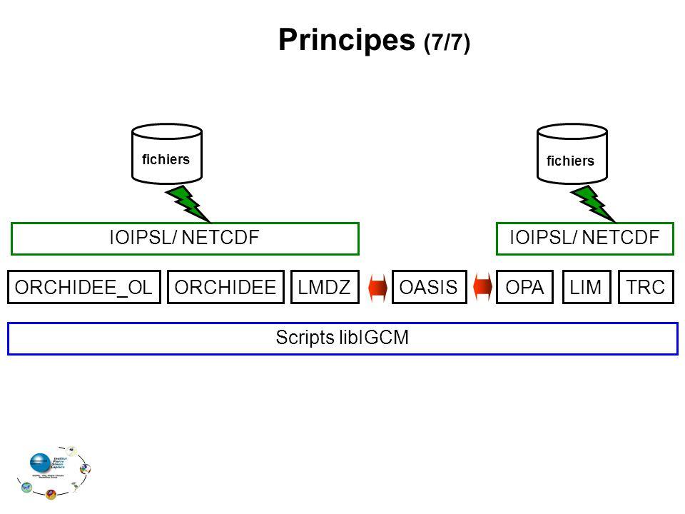 Principes (7/7) ORCHIDEE_OLORCHIDEELMDZOPALIMTRCOASIS IOIPSL/ NETCDF fichiers Scripts libIGCM
