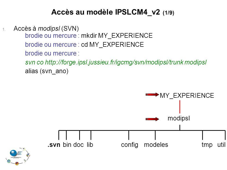 Accès au modèle IPSLCM4_v2 (1/9) 1. Accès à modipsl (SVN) brodie ou mercure : mkdir MY_EXPERIENCE brodie ou mercure : cd MY_EXPERIENCE brodie ou mercu