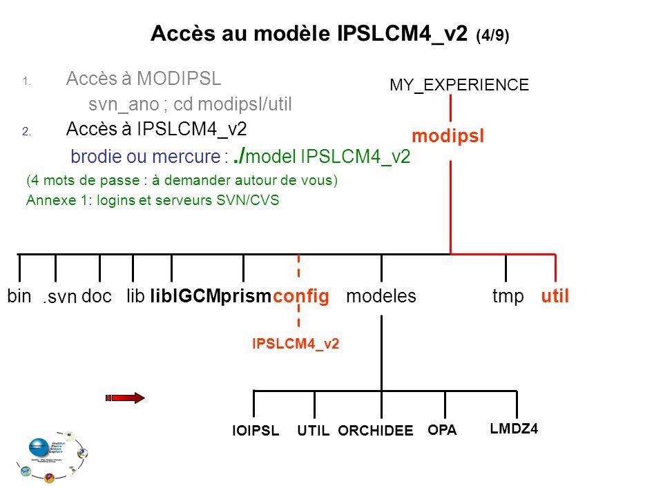 1. Accès à MODIPSL svn_ano ; cd modipsl/util 2. Accès à IPSLCM4_v2 brodie ou mercure :./ model IPSLCM4_v2 (4 mots de passe : à demander autour de vous