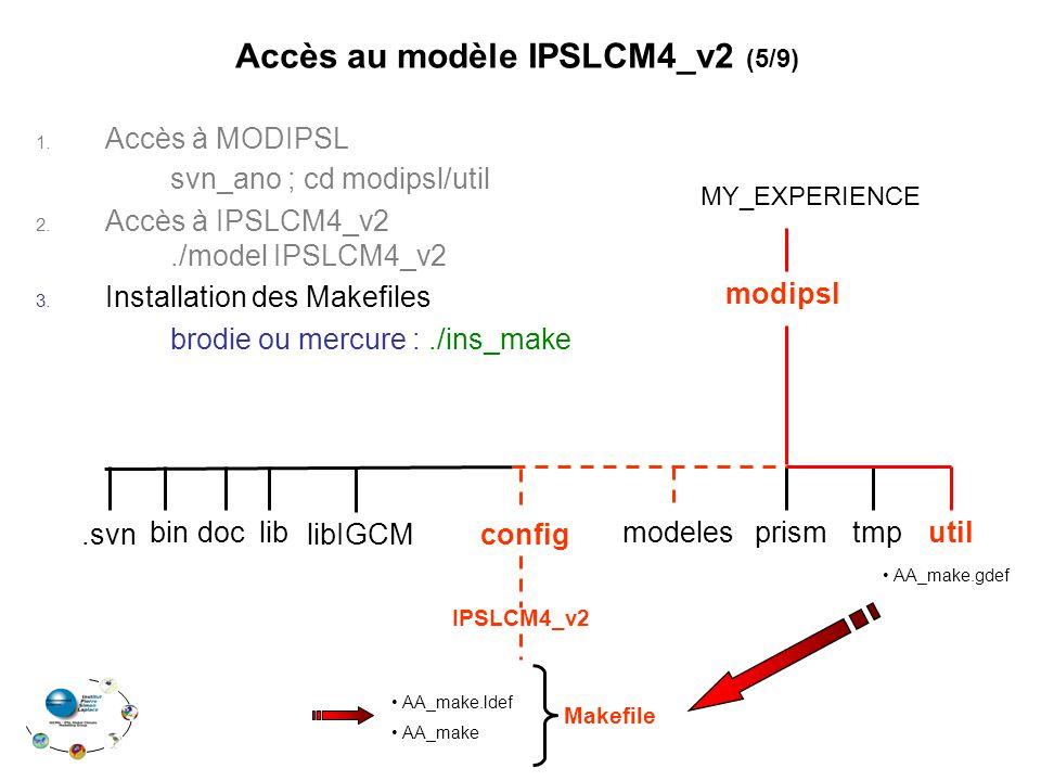 1. Accès à MODIPSL svn_ano ; cd modipsl/util 2. Accès à IPSLCM4_v2./model IPSLCM4_v2 3. Installation des Makefiles brodie ou mercure :./ins_make Accès