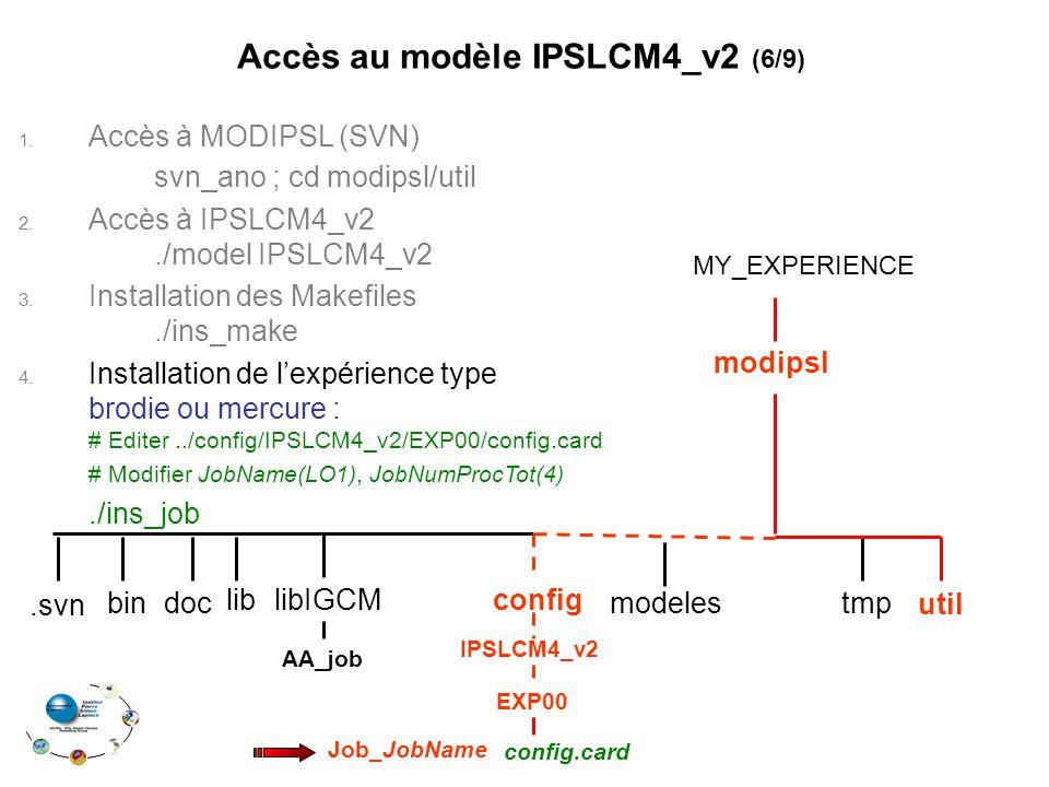 1. Accès à MODIPSL (SVN) svn_ano ; cd modipsl/util 2. Accès à IPSLCM4_v2./model IPSLCM4_v2 3. Installation des Makefiles./ins_make 4. Installation de