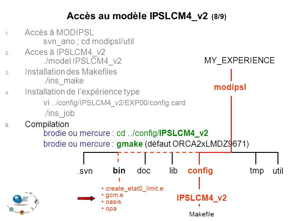 1.Accès à MODIPSL svn_ano ; cd modipsl/util 2. Acces à IPSLCM4_v2./model IPSLCM4_v2 3.