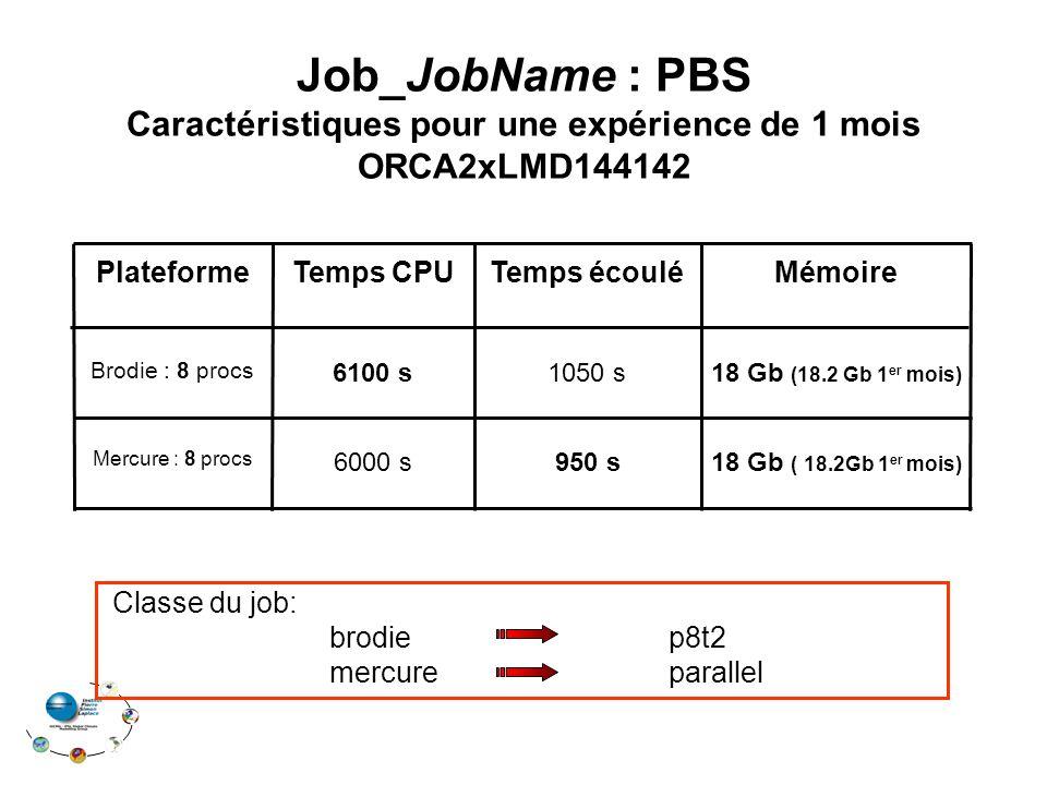 Temps CPU 18 Gb ( 18.2Gb 1 er mois) 6000 s Mercure : 8 procs 18 Gb (18.2 Gb 1 er mois) 1050 s Brodie : 8 procs MémoireTemps écouléPlateforme 6100 s 95