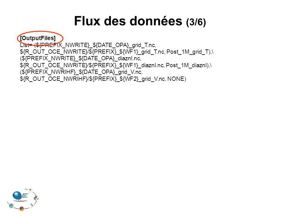 Flux des données (3/6) [OutputFiles] List=(${PREFIX_NWRITE}_${DATE_OPA}_grid_T.nc, ${R_OUT_OCE_NWRITE}/${PREFIX}_${WF1}_grid_T.nc, Post_1M_grid_T),\ (