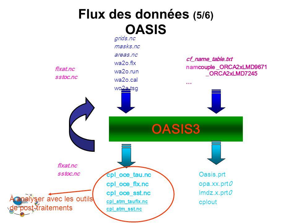 OASIS3 flxat.nc sstoc.nc flxat.nc sstoc.nc cf_name_table.txt namcouple _ORCA2xLMD9671 _ORCA2xLMD7245 … grids.nc masks.nc areas.nc wa2o.flx wa2o.run wa