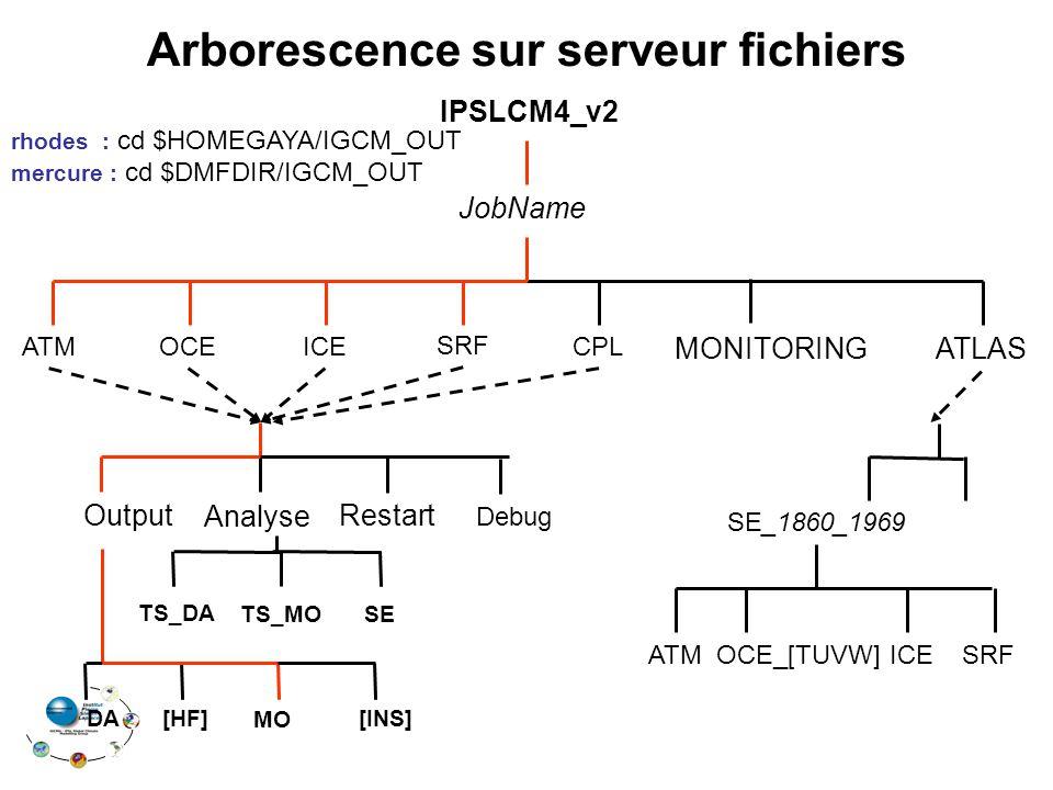 Arborescence sur serveur fichiers TS_DA TS_MO IPSLCM4_v2 OCE SRF CPL MONITORING JobName ATM ATLAS ICE Restart Analyse Output [INS]DA[HF] MO Debug SE_1