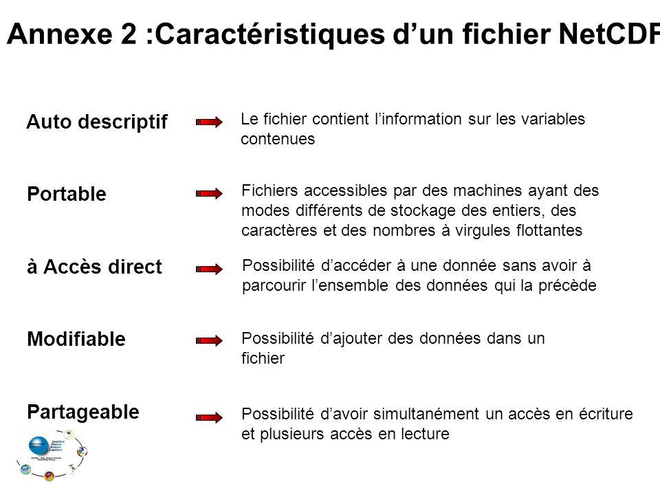 Auto descriptif Portable à Accès direct Modifiable Partageable Le fichier contient linformation sur les variables contenues Fichiers accessibles par d