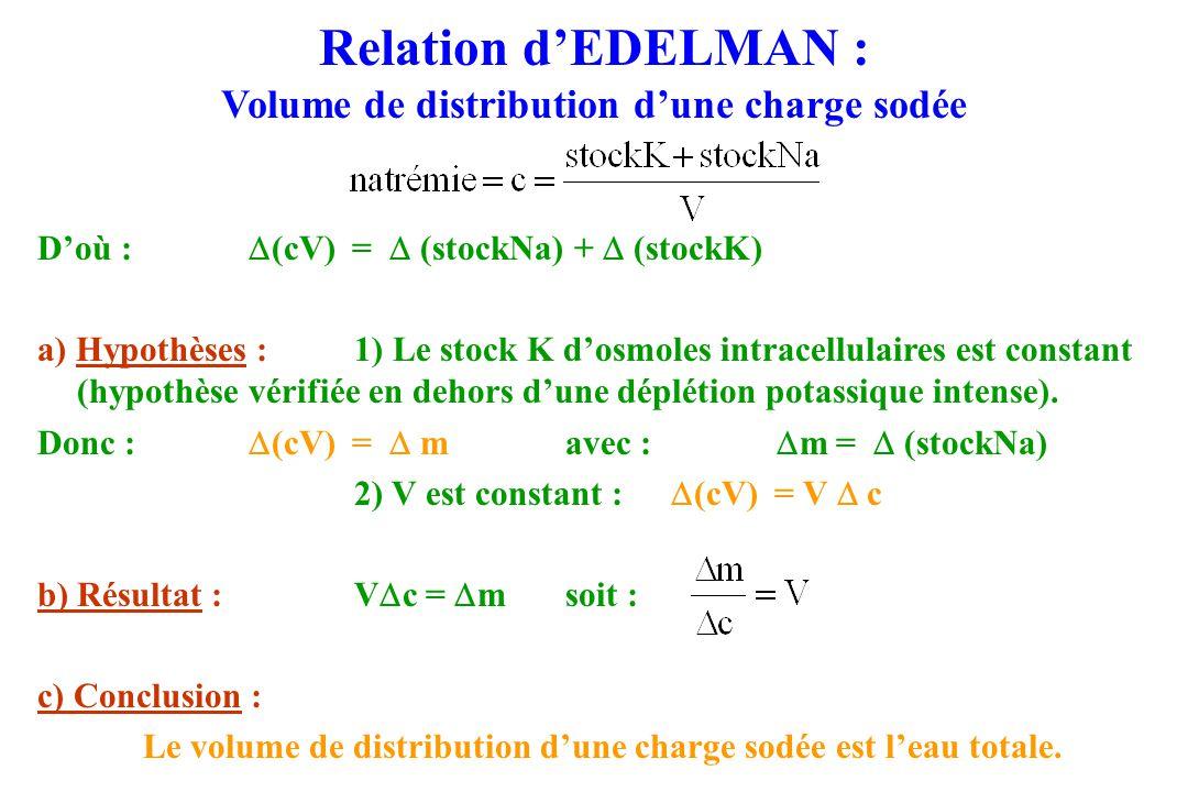 Relation dEDELMAN : Volume de distribution dune charge sodée Doù : (cV) = (stockNa) + (stockK) a) Hypothèses :1) Le stock K dosmoles intracellulaires est constant (hypothèse vérifiée en dehors dune déplétion potassique intense).