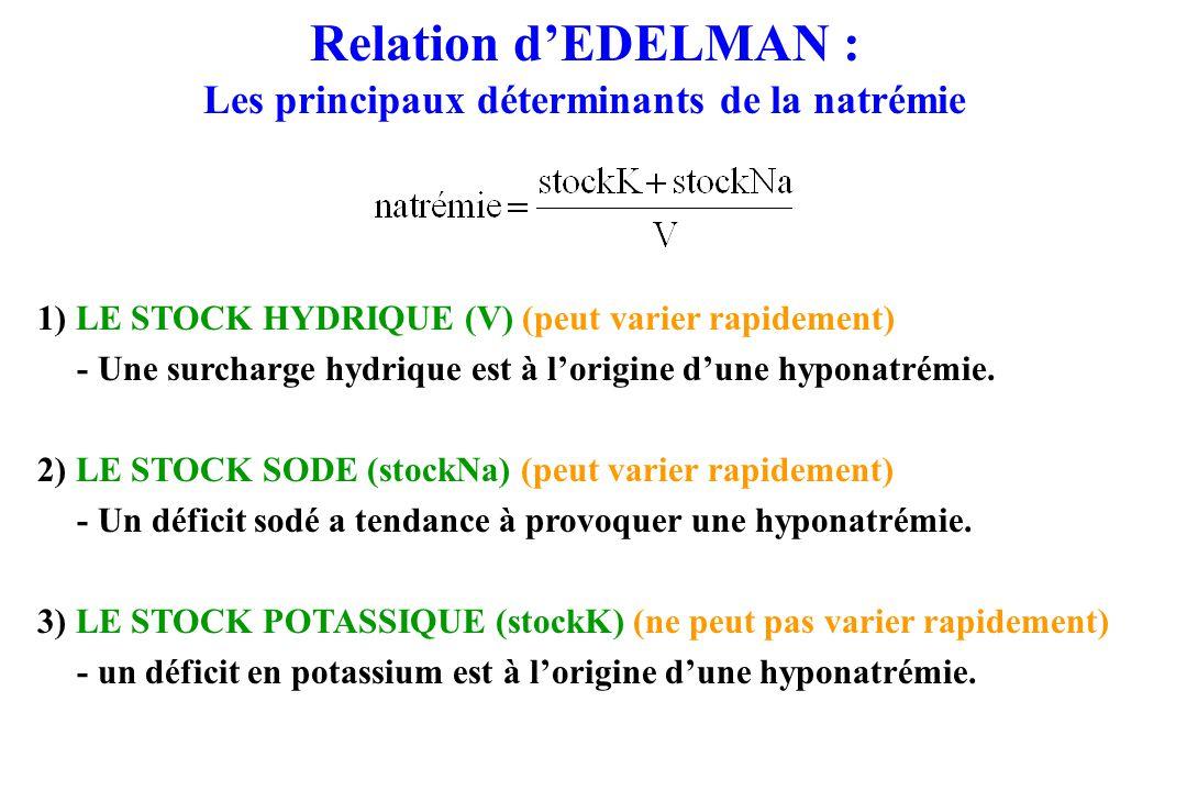 Relation dEDELMAN : Les principaux déterminants de la natrémie 1) LE STOCK HYDRIQUE (V) (peut varier rapidement) - Une surcharge hydrique est à lorigine dune hyponatrémie.