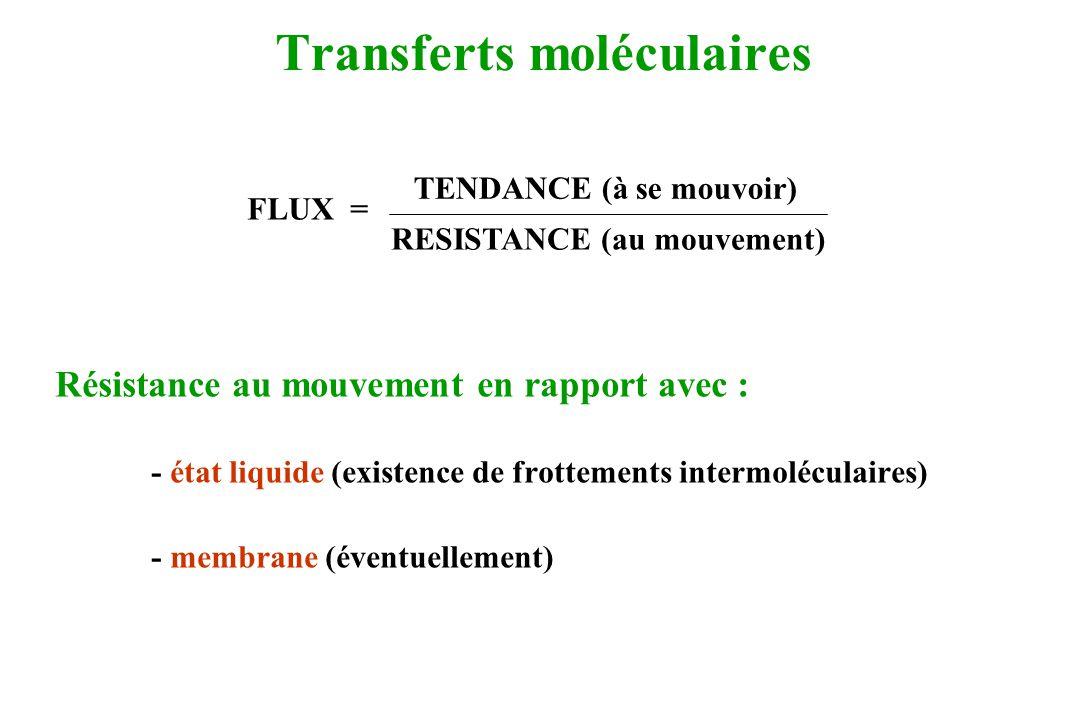 Transferts moléculaires FLUX = Résistance au mouvement en rapport avec : - état liquide (existence de frottements intermoléculaires) - membrane (évent