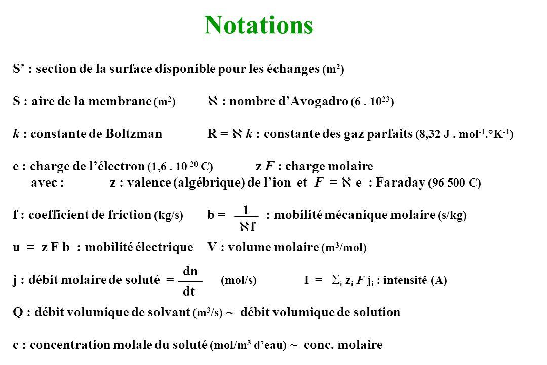 Diffusion Le transfert diffusif est : - dû à lagitation thermique - en rapport avec un gradient de concentration 1) diffusion du soluté : a) quantification diffusion en phase liquide (loi de Fick) :j d = - D S grad c diffusion à travers une membrane : j d = - D (k S) = - D m S Avec : j d : transfert diffusif de soluté (mol/s) S : section de diffusion libre (m 2 )S : aire de la membrane (m 2 ) D : coefficient de diffusion du soluté dans la solution (m 2 /s) k = S / S : surface totale des pores perméables au soluté / S D m = k D : coefficient de diffusion du soluté dans la membrane (m 2 /s) (représente le coefficient moyen de diffusion du soluté dans la membrane) dc dx dc dx