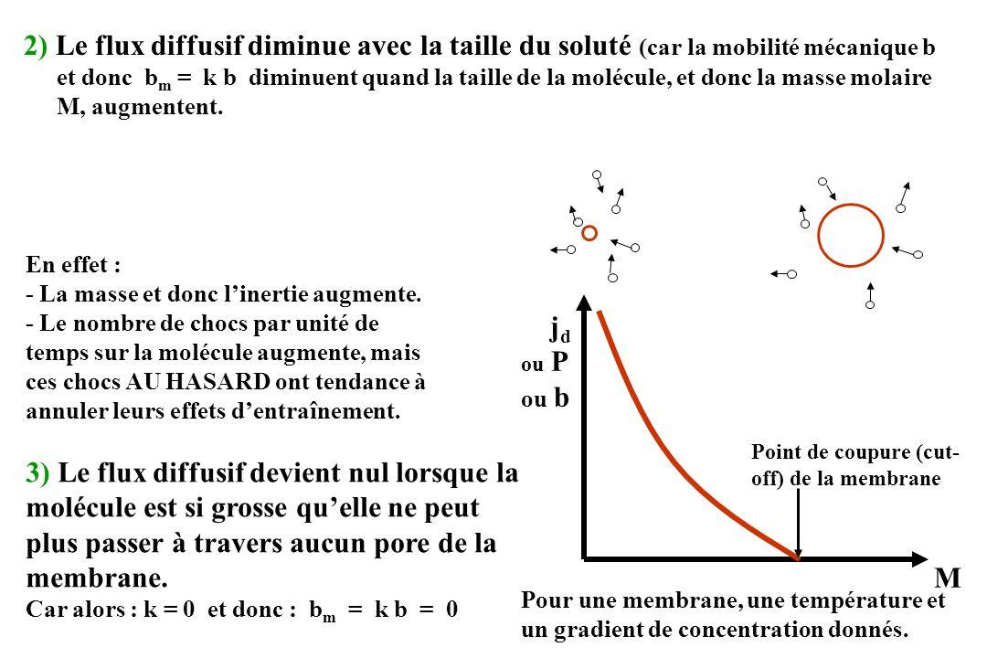 2) diffusion du solvant (osmose) flux molaire (mol/s) : j d-eau = - D m-eau S = + R T b m-eau S avec :c osm : osmolalité totale Remarque :dc osm = dc osm-eff (car dc osm-nonefff = 0) flux volumique (m 3 /s) :Q d = + R T b m-eau S V eau avec : V eau : volume molaire de leau (m 3 /mol) (dc) eau dx dc osm dx dc osm dx