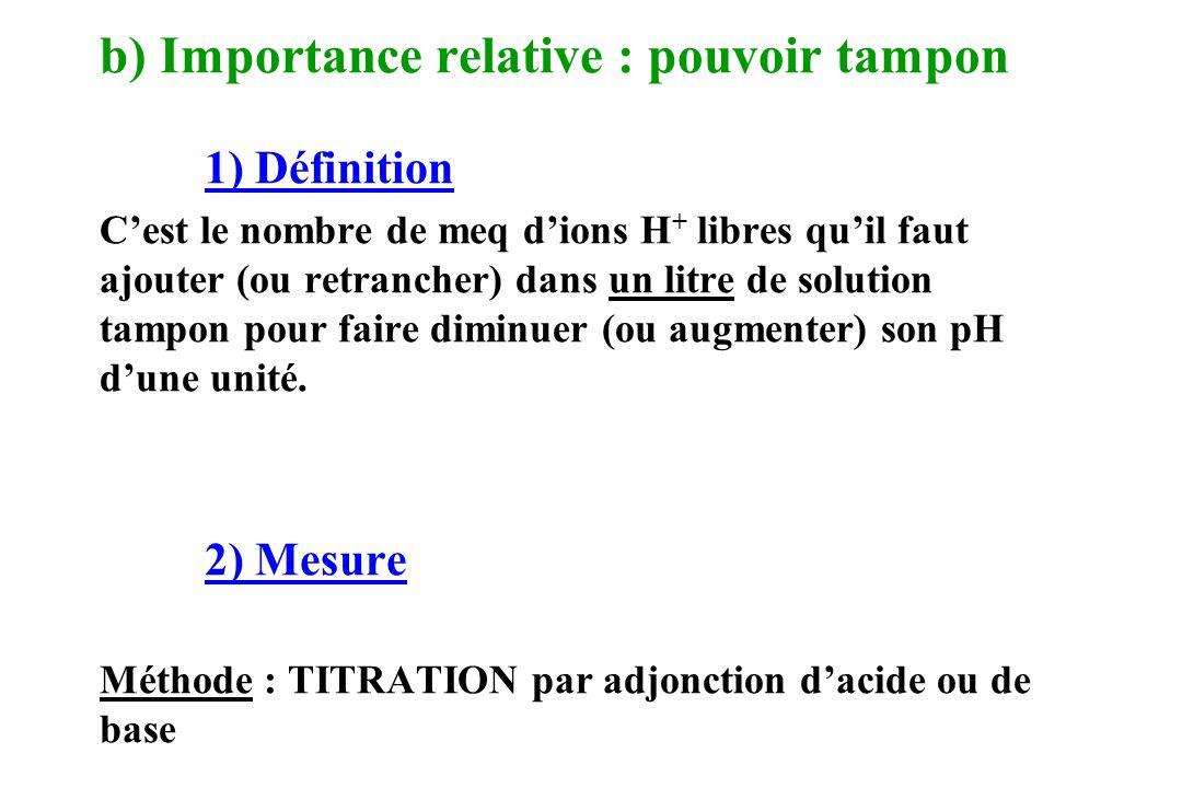 b) Importance relative : pouvoir tampon 1) Définition Cest le nombre de meq dions H + libres quil faut ajouter (ou retrancher) dans un litre de soluti