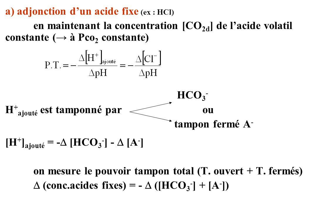 a) adjonction dun acide fixe (ex : HCl) en maintenant la concentration [CO 2d ] de lacide volatil constante ( à Pco 2 constante) HCO 3 - H + ajouté es