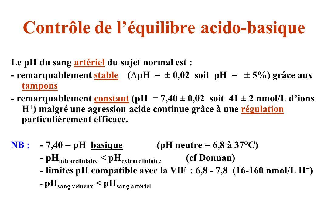 Contrôle de léquilibre acido-basique Le pH du sang artériel du sujet normal est : - remarquablement stable( pH = ± 0,02 soit pH = ± 5%) grâce aux tamp