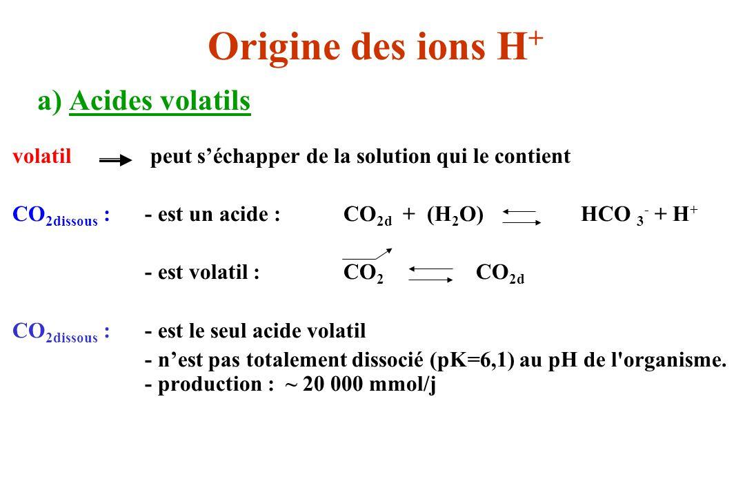 a) Acides volatils volatil peut séchapper de la solution qui le contient CO 2dissous :- est un acide :CO 2d + (H 2 O) HCO 3 - + H + - est volatil :CO