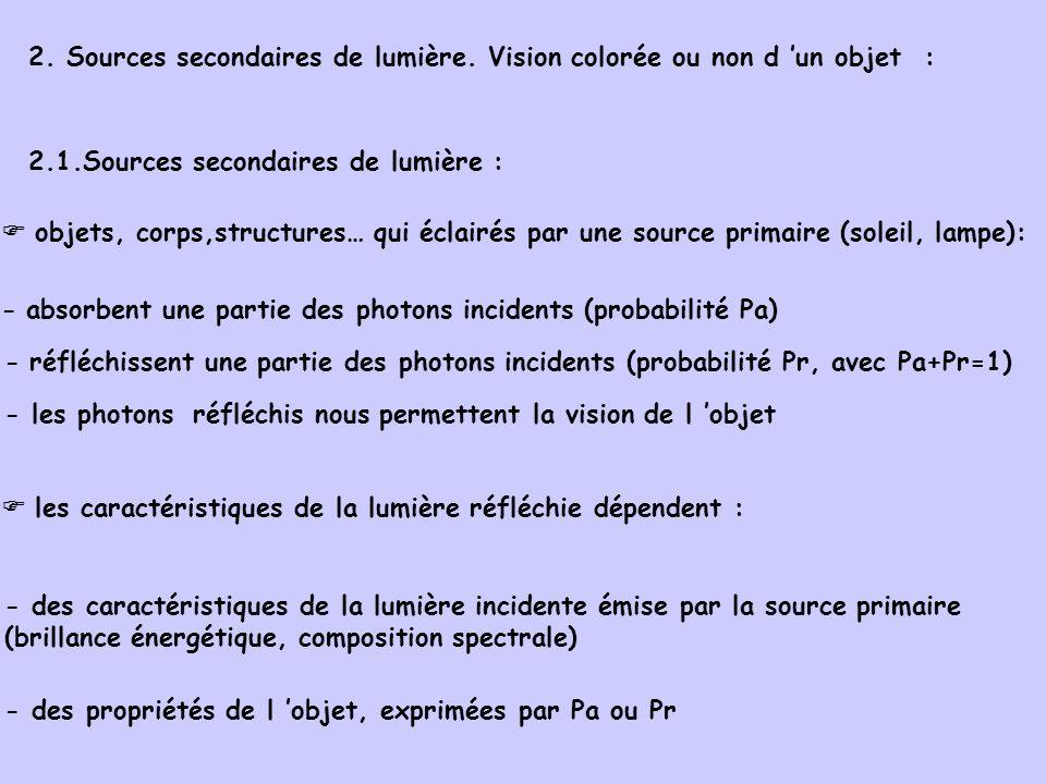 2. Sources secondaires de lumière. Vision colorée ou non d un objet : 2.1.Sources secondaires de lumière : objets, corps,structures… qui éclairés par