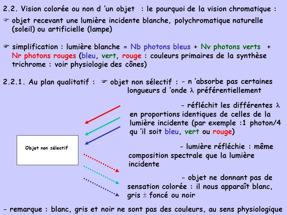 2.2. Vision colorée ou non d un objet : le pourquoi de la vision chromatique : objet recevant une lumière incidente blanche, polychromatique naturelle