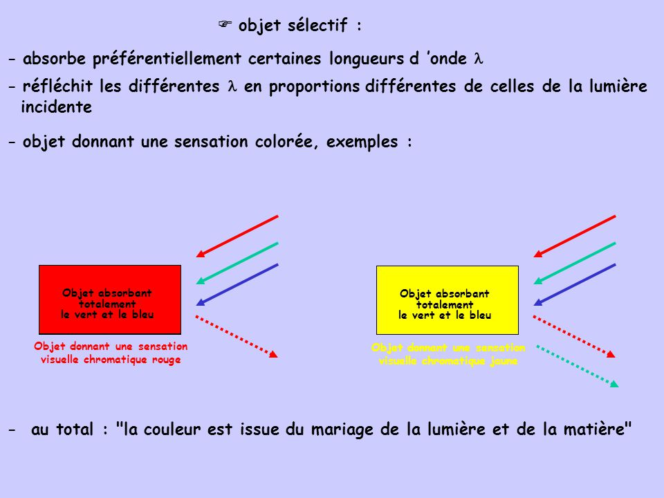 objet sélectif : - absorbe préférentiellement certaines longueurs d onde - réfléchit les différentes en proportions différentes de celles de la lumière incidente - objet donnant une sensation colorée, exemples : Objet absorbant totalement le vert et le bleu Objet absorbant totalement le vert et le bleu Objet donnant une sensation visuelle chromatique rouge Objet absorbant totalement le bleu Objet absorbant totalement le vert et le bleu Objet donnant une sensation visuelle chromatique jaune - au total : la couleur est issue du mariage de la lumière et de la matière