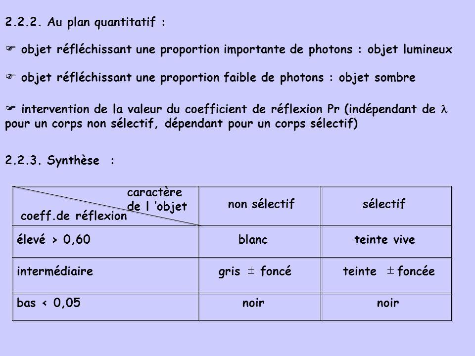 2.2.2. Au plan quantitatif : objet réfléchissant une proportion importante de photons : objet lumineux objet réfléchissant une proportion faible de ph