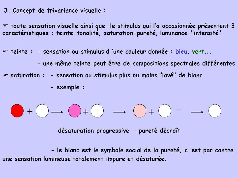 intensité :- du stimulus : brillance énergétique - de la sensation : luminance visuelle teinte et saturation : qualités chromatiques, perçues uniquement en vision diurne en vision nocturne, seule la luminance intervient : vision univariante 4.
