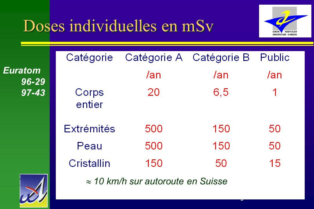 Benoit Denizot Médecine Nucléaire CHU Angers20 Protection du personnel 2 n Législation –Durée de travail –Evaluation de la dose: < Poitrine < Poignet < Dosimétrie opérationnelle –Surveillance