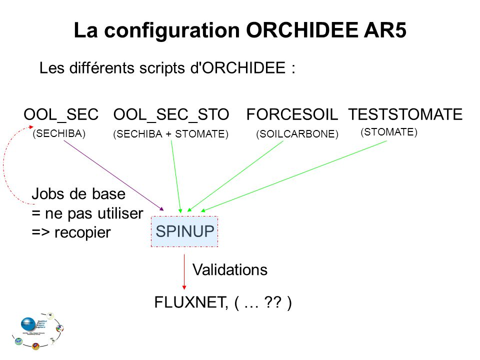Les différents scripts d'ORCHIDEE : OOL_SEC_STOOOL_SECFORCESOILTESTSTOMATE { SPINUP FLUXNET, ( … ?? ) (SECHIBA) (SECHIBA + STOMATE) (SOILCARBONE) (STO