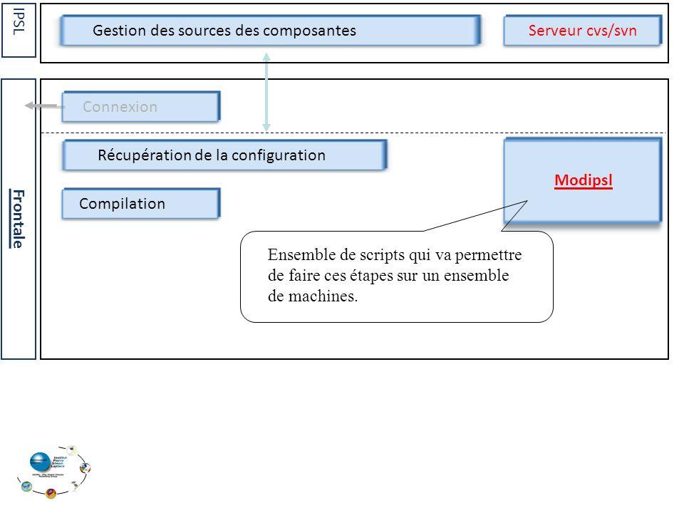 Récupération de la configuration Compilation Connexion Frontale Gestion des sources des composantes IPSL Serveur cvs/svn Modipsl Ensemble de scripts qui va permettre de faire ces étapes sur un ensemble de machines.
