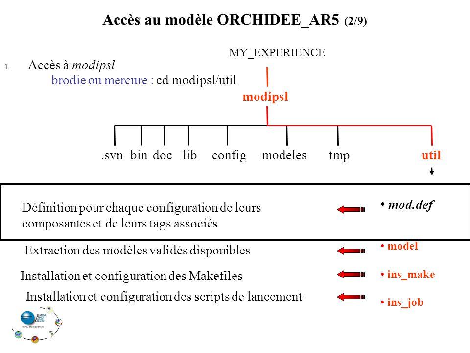 modipsl MY_EXPERIENCE modelesconfigdoc.svn bin tmputil Installation et configuration des Makefiles Installation et configuration des scripts de lancement Définition pour chaque configuration de leurs composantes et de leurs tags associés Extraction des modèles validés disponibles mod.def Accès au modèle ORCHIDEE_AR5 (2/9) 1.
