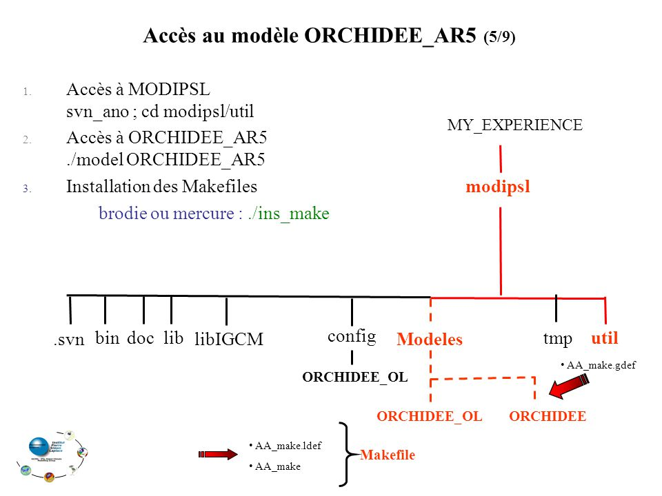 1. Accès à MODIPSL svn_ano ; cd modipsl/util 2. Accès à ORCHIDEE_AR5./model ORCHIDEE_AR5 3. Installation des Makefiles brodie ou mercure :./ins_make A
