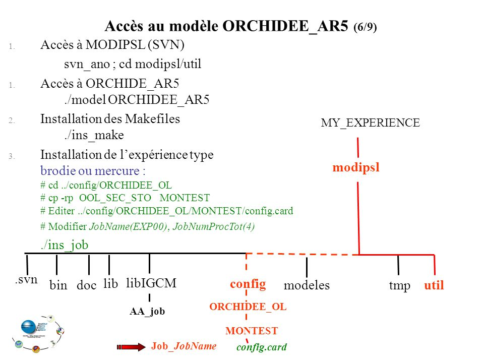 1. Accès à MODIPSL (SVN) svn_ano ; cd modipsl/util 1. Accès à ORCHIDE_AR5./model ORCHIDEE_AR5 2. Installation des Makefiles./ins_make 3. Installation