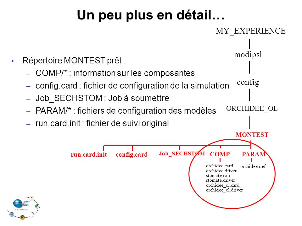 Un peu plus en détail… Répertoire MONTEST prêt : – COMP/* : information sur les composantes – config.card : fichier de configuration de la simulation – Job_SECHSTOM : Job à soumettre – PARAM/* : fichiers de configuration des modèles – run.card.init : fichier de suivi original modipsl MY_EXPERIENCE config MONTEST ORCHIDEE_OL Job_SECHSTOM COMPPARAM config.cardrun.card.init orchidee.card orchidee.driver stomate.card stomate.driver orchidee_ol.card orchidee_ol.driver orchidee.def