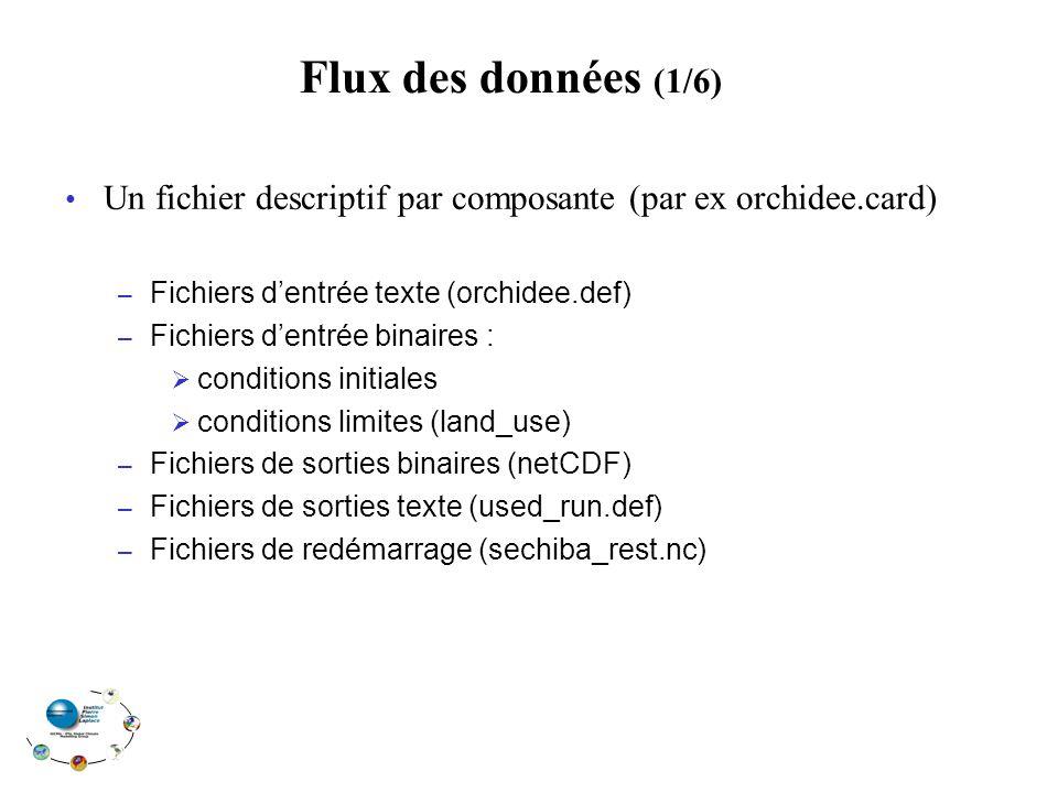 Un fichier descriptif par composante (par ex orchidee.card) – Fichiers dentrée texte (orchidee.def) – Fichiers dentrée binaires : conditions initiales conditions limites (land_use) – Fichiers de sorties binaires (netCDF) – Fichiers de sorties texte (used_run.def) – Fichiers de redémarrage (sechiba_rest.nc) Flux des données (1/6)