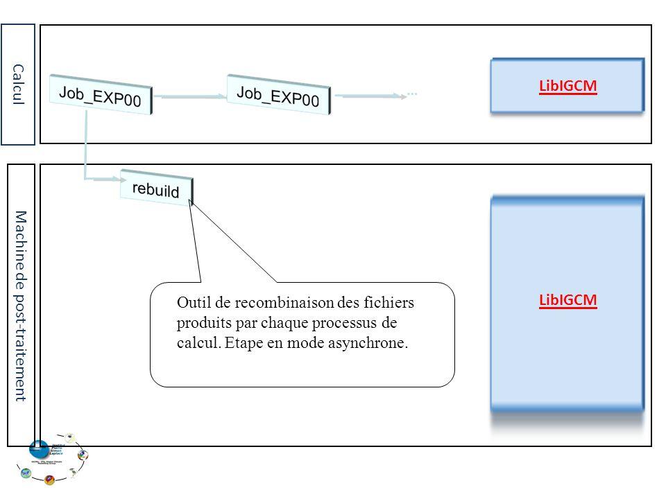 Calcul Machine de post-traitement LibIGCM … Outil de recombinaison des fichiers produits par chaque processus de calcul.