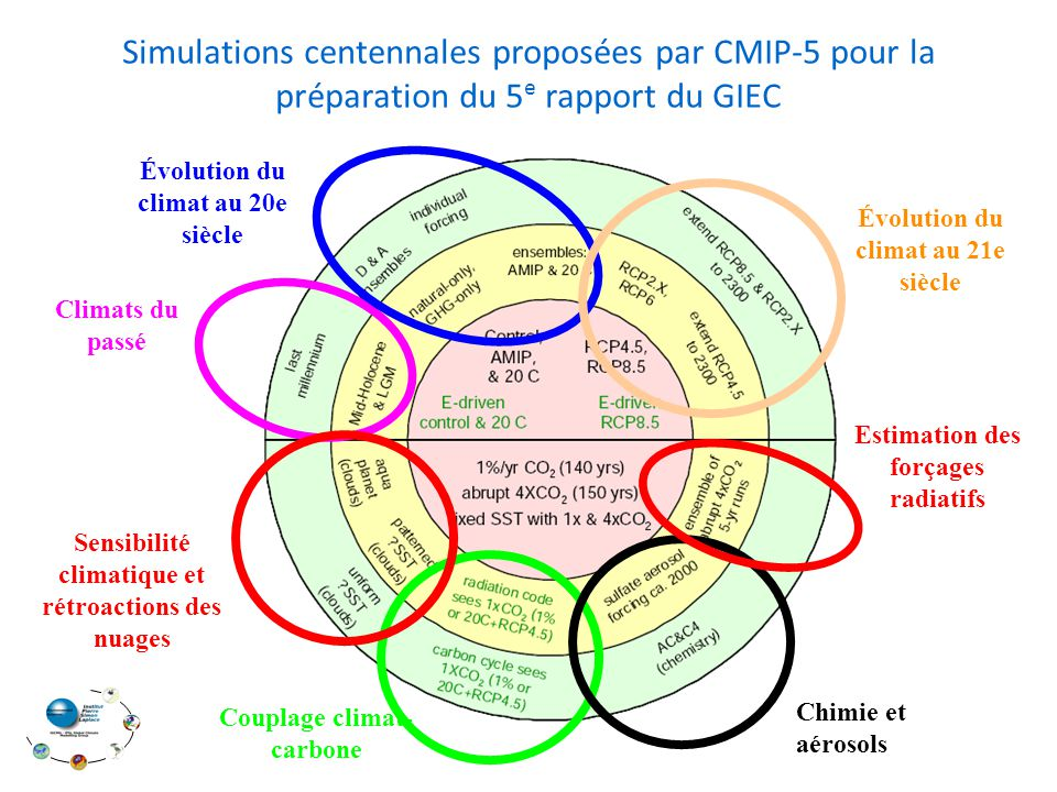 Informations sur les dimensions Informations sur les attributs (voir conventions CF) Informations sur les attributs des variables ( sans leurs valeurs) (voir conventions CF) Structure du fichier NetCDF – En-tête dimensions: lon = 72 ; lat = 46 ; presnivs = 19 ; time_counter = UNLIMITED ; // (1 currently) // global attributes: :Conventions = GDT 1.3 ; :file_name = histmth.nc ; :production = An IPSL model ; :TimeStamp = 2003-MAR-05 10:37:38 GMT+0100 ; :associate_file = dyn_hist_ave.nc dynzon.nc histhf.nc histmth.nc sechiba_out.nc cpl_atm_tauflx.nc cpl_atm_sst.nc ; variables: float lon(lon) ; lon:units = degrees_east ; lon:valid_min = -180.f ; lon:valid_max = 175.f ; lon:long_name = Longitude ; lon:nav_model = Default grid ; float lat(lat) ; lat:units = degrees_north ; lat:valid_min = -90.f ; lat:valid_max = 90.f ; lat:long_name = Latitude ; lat:nav_model = Default grid ; float presnivs(presnivs) ; presnivs:units = mb ; presnivs:positive = unknown ; presnivs:valid_min = 388.2433f ; presnivs:valid_max = 100426.5f ; presnivs:title = presnivs ; presnivs:long_name = Vertical levels ; float time_counter(time_counter) ; time_counter:units = seconds since 1979-01-01 00:00:00 ; time_counter:calendar = 360d ; time_counter:title = Time ; time_counter:long_name = Time axis ; time_counter:time_origin = 1979-JAN-01 00:00:00 ; float tsol(time_counter, lat, lon) ; tsol:units = K ; tsol:missing_value = 1.e+20f ; tsol:valid_min = 1.e+20f ; tsol:valid_max = -1.e+20f ; tsol:long_name = Surface Temperature ; tsol:short_name = tsol ; tsol:online_operation = ave(X) ; tsol:axis = TYX ; tsol:interval_operation = 1800.f ; tsol:interval_write = 2592000.f ; tsol:associate = time_counter nav_lat nav_lon ; ncdump -h COURS_1m_19790101_197901 30_histmth.nc