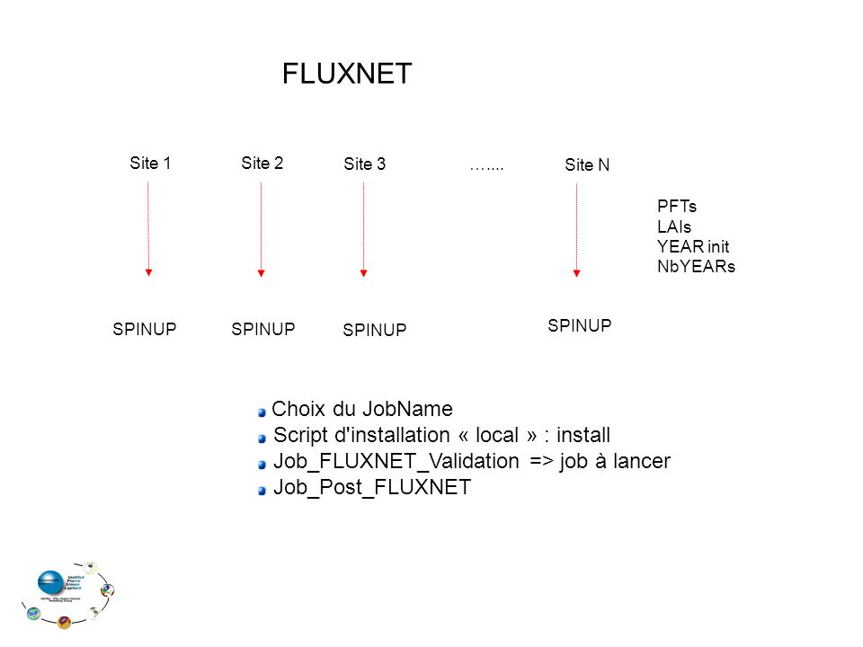 FLUXNET Site 1Site 2 Site 3 Site N …....