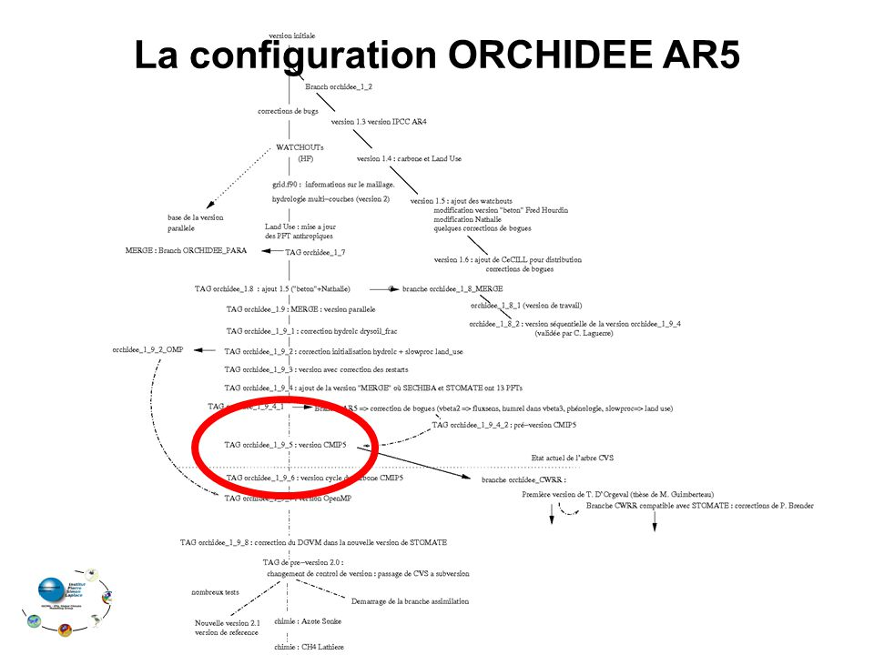 1.Accès à MODIPSL svn_ano ; cd modipsl/util 2.Accès à ORCHIDEE_AR5 brodie ou mercure :./ model ORCHIDEE_AR5 (mot de passe : celui dORCHIDEE ).svn Accès au modèle ORCHIDEE_AR5 (4/9) util modipsl MY_EXPERIENCE modeles libIGCM doc bin tmp ORCHIDEE ORCHIDEE_OLIOIPSL config ORCHIDEE_OL lib
